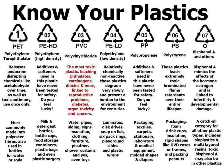 know-your-plastics